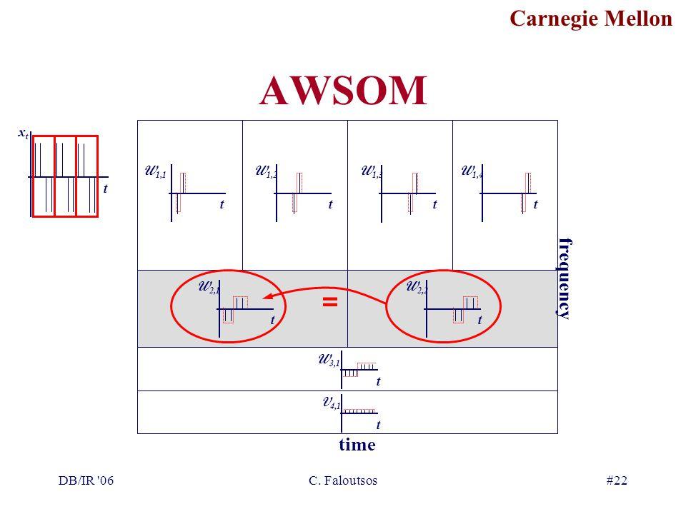 Carnegie Mellon DB/IR '06C. Faloutsos#22 AWSOM xtxt t t W 1,1 t W 1,2 t W 1,3 t W 1,4 t W 2,1 t W 2,2 t W 3,1 t V 4,1 time frequency =