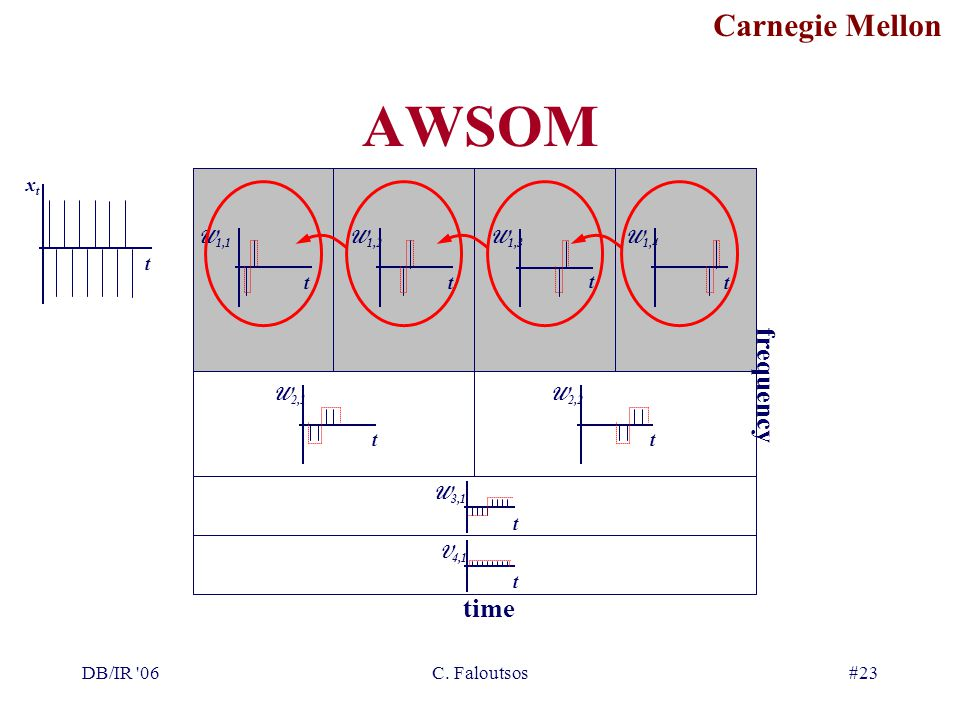 Carnegie Mellon DB/IR '06C. Faloutsos#23 AWSOM xtxt t t W 1,1 t W 1,2 t W 1,3 t W 1,4 t W 2,1 t W 2,2 t W 3,1 t V 4,1 time frequency