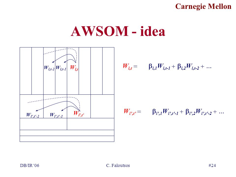 Carnegie Mellon DB/IR '06C. Faloutsos#24 AWSOM - idea W l,t W l,t-1 W l,t-2 W l,t   l,1 W l,t-1   l,2 W l,t-2  … W l',t'-1 W l',t'-2 W l',t' W l'