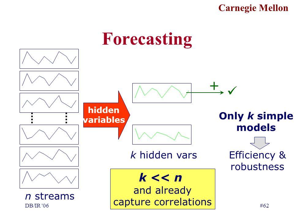 Carnegie Mellon DB/IR '06C. Faloutsos#62 Forecasting n streams hidden variables k hidden vars k << n and already capture correlations + Only k simple
