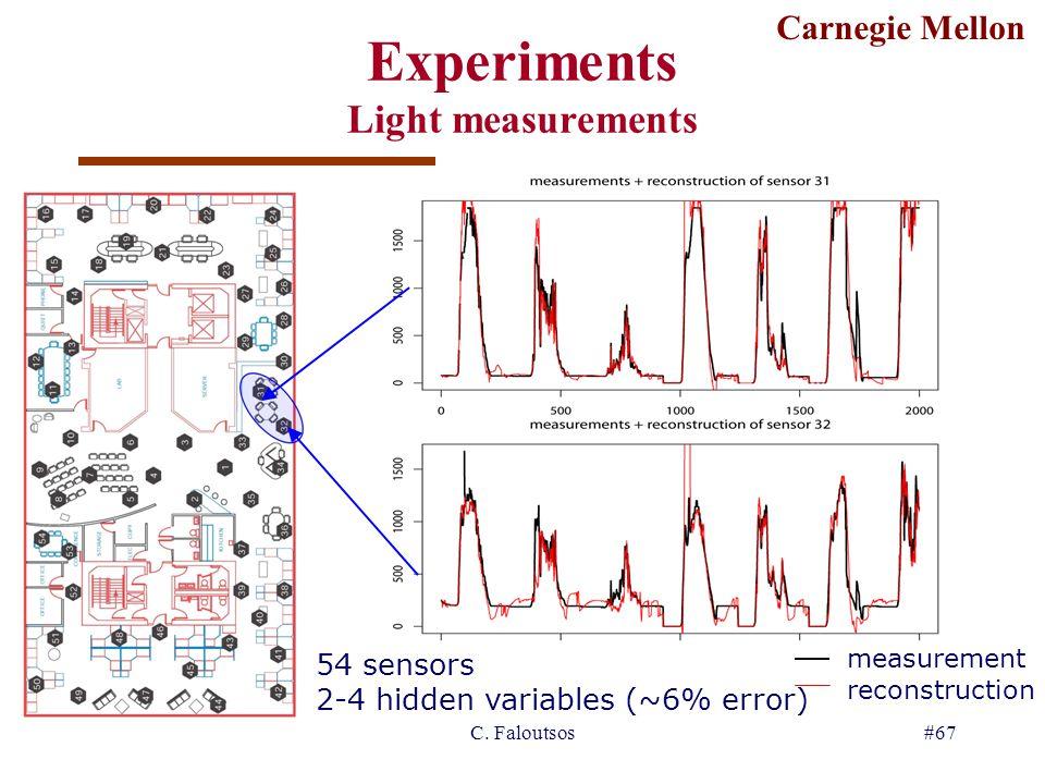 Carnegie Mellon DB/IR '06C. Faloutsos#67 Experiments Light measurements measurement reconstruction 54 sensors 2-4 hidden variables (~6% error)