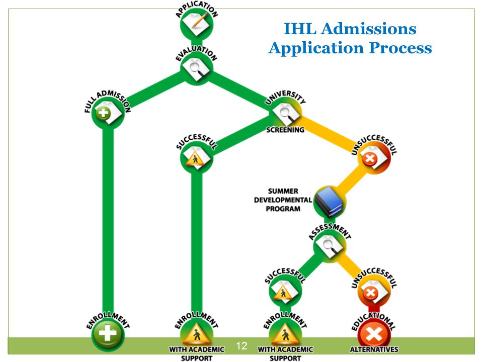 12 IHL Admissions Application Process