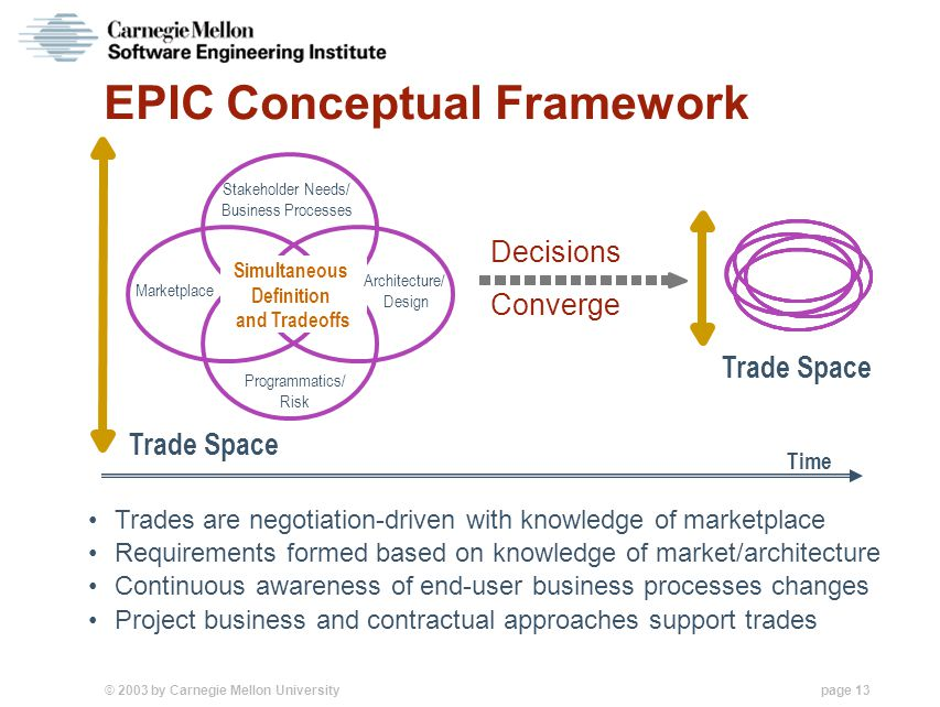 © 2003 by Carnegie Mellon University page 13 EPIC Conceptual Framework Time Trade Space Simultaneous Definition and Tradeoffs Marketplace Stakeholder Needs/ Business Processes Architecture/ Design Programmatics/ Risk Trades are negotiation-driven with knowledge of marketplace Requirements formed based on knowledge of market/architecture Continuous awareness of end-user business processes changes Project business and contractual approaches support trades Trade Space Decisions Converge
