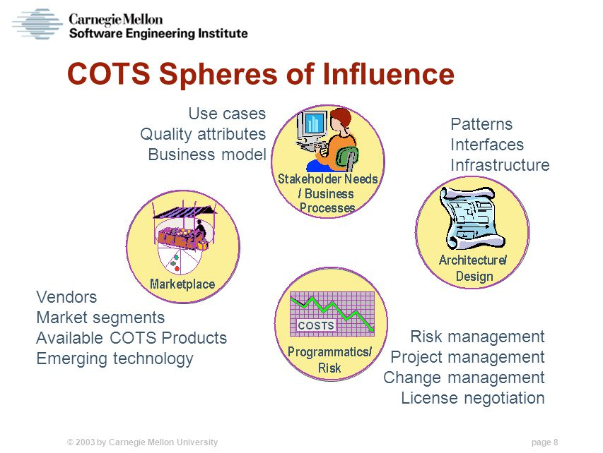 © 2003 by Carnegie Mellon University page 8 COTS Spheres of Influence Vendors Market segments Available COTS Products Emerging technology Use cases Quality attributes Business model Patterns Interfaces Infrastructure Risk management Project management Change management License negotiation