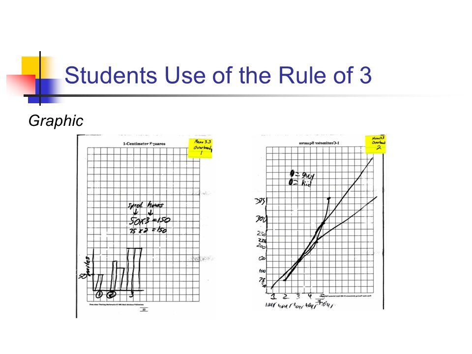 Students Use of the Rule of 3 Graphic
