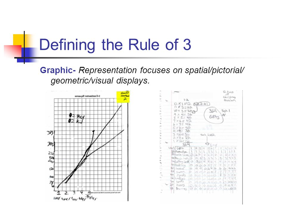 Defining the Rule of 3 Graphic- Representation focuses on spatial/pictorial/ geometric/visual displays.
