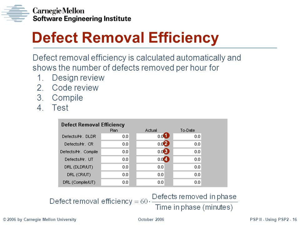 © 2006 by Carnegie Mellon University October 2006 PSP II - Using PSP2 - 16 Defect Removal Efficiency Defect removal efficiency is calculated automatically and shows the number of defects removed per hour for 1.Design review 2.Code review 3.Compile 4.Test