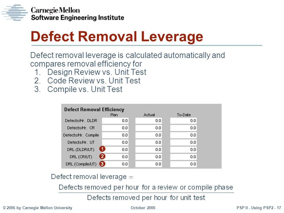 © 2006 by Carnegie Mellon University October 2006 PSP II - Using PSP2 - 17 Defect removal leverage is calculated automatically and compares removal efficiency for 1.Design Review vs.