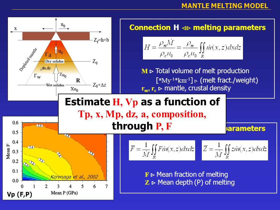MANTLE MELTING MODEL Connection H  melting parameters M  Total volume of melt production.
