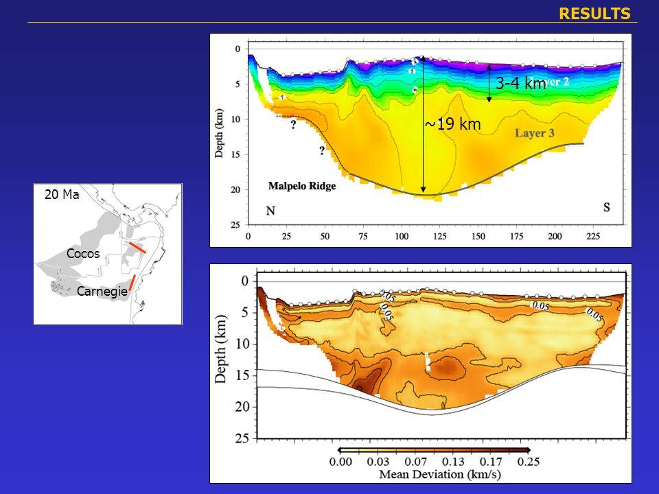 Cocos Carnegie 20 Ma Cocos Carnegie RESULTS ~19 km Veloc. Grad. 3-4 km