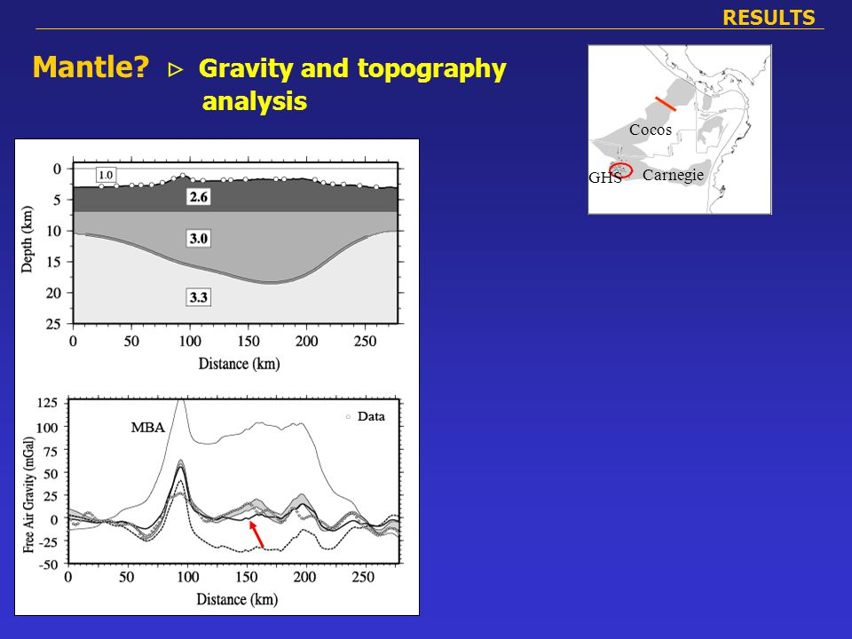 Cocos Carnegi e Cocos Carnegie GHS RESULTS Mantle  Gravity and topography analysis