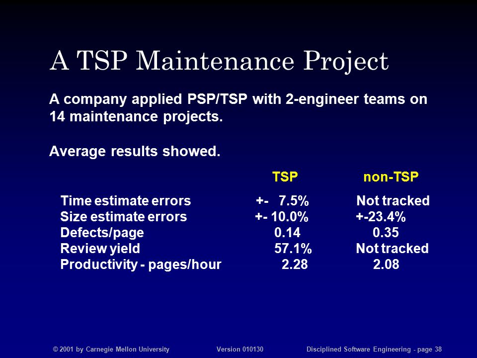 © 2001 by Carnegie Mellon University Version 010130 Disciplined Software Engineering - page 38 A TSP Maintenance Project A company applied PSP/TSP with 2-engineer teams on 14 maintenance projects.