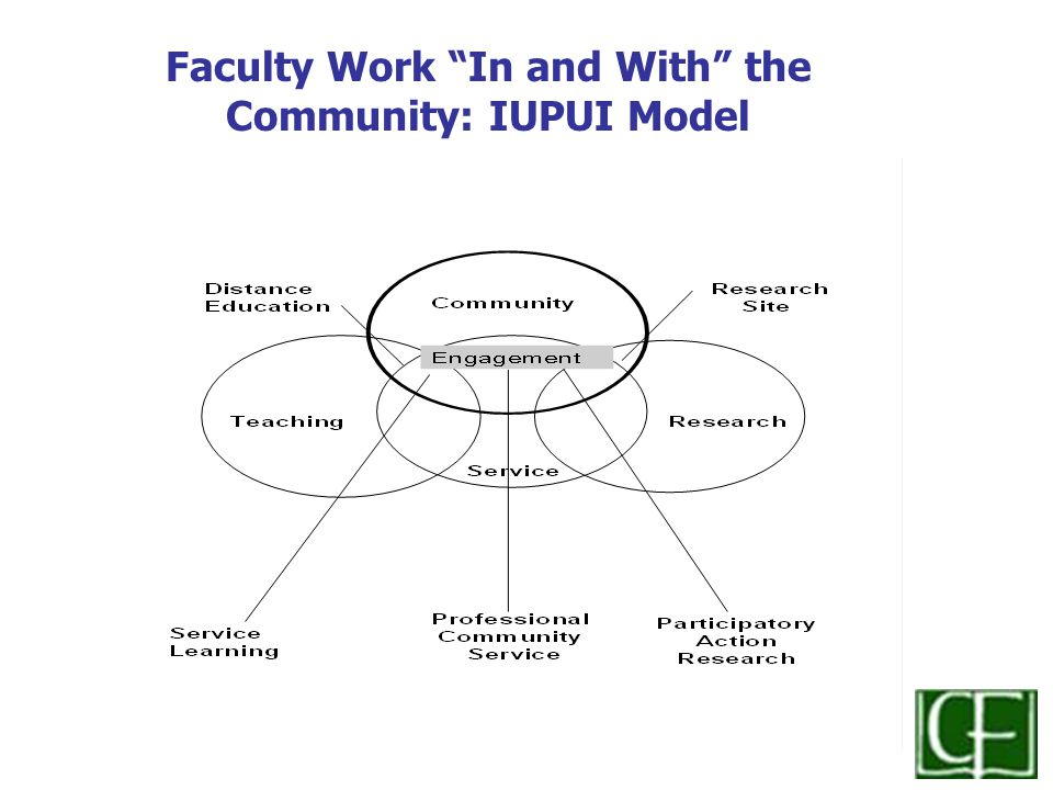 Faculty Work In and With the Community: IUPUI Model
