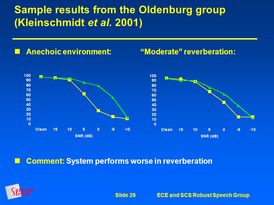 Carnegie Mellon Slide 26ECE and SCS Robust Speech Group Sample results from the Oldenburg group (Kleinschmidt et al.