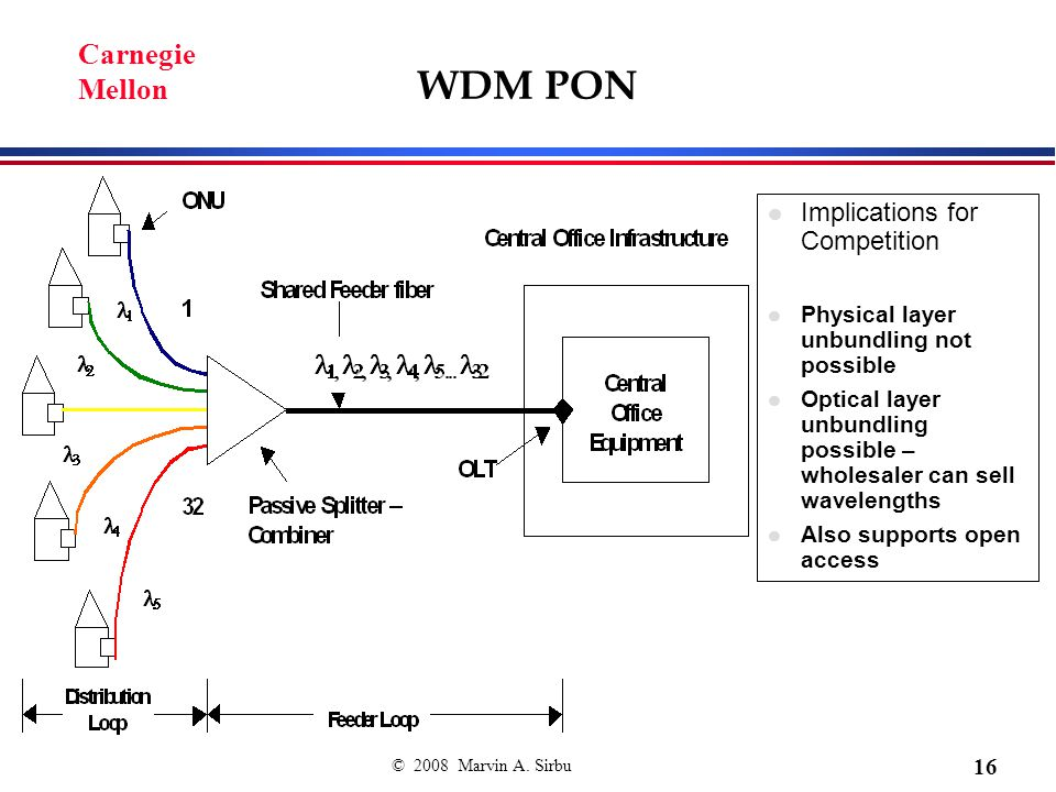 © 2008 Marvin A. Sirbu 16 Carnegie Mellon WDM PON Implications for Competition Physical layer unbundling not possible Optical layer unbundling possibl
