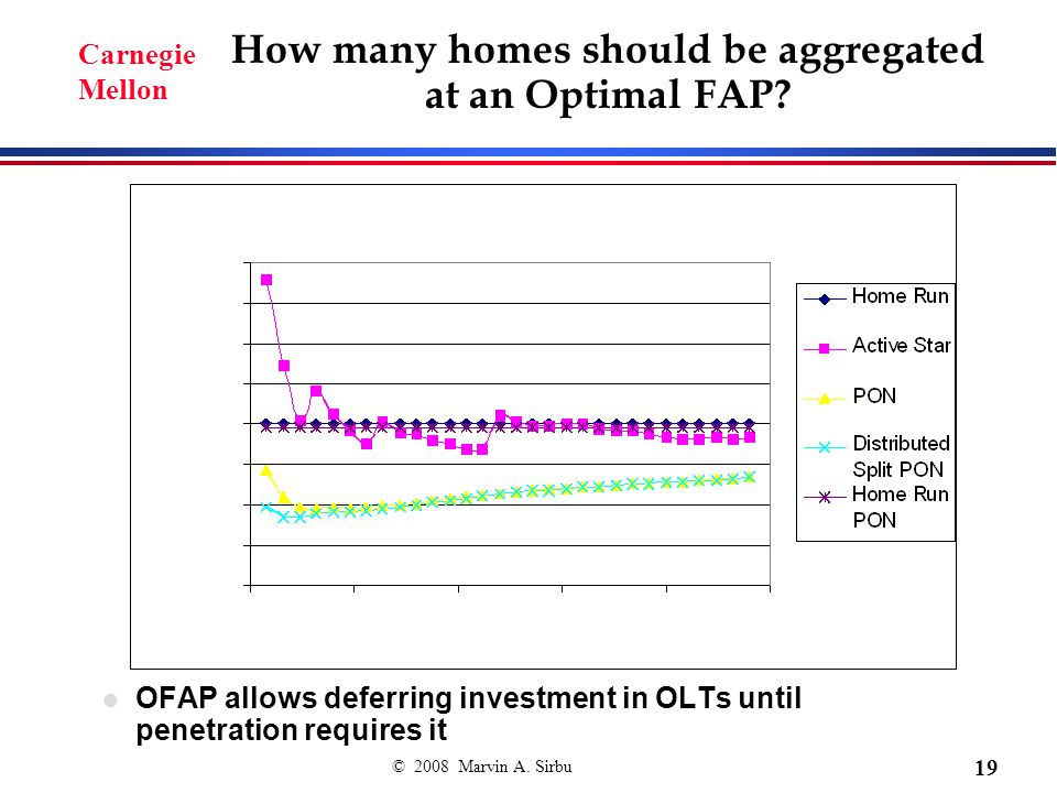 © 2008 Marvin A. Sirbu 19 Carnegie Mellon How many homes should be aggregated at an Optimal FAP.