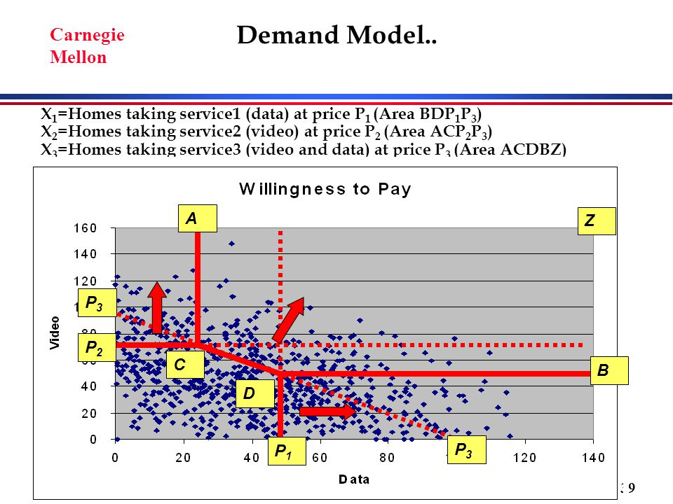 © 2008 Marvin A. Sirbu 39 Carnegie Mellon X 1 =Homes taking service1 (data) at price P 1 (Area BDP 1 P 3 ) X 2 =Homes taking service2 (video) at price