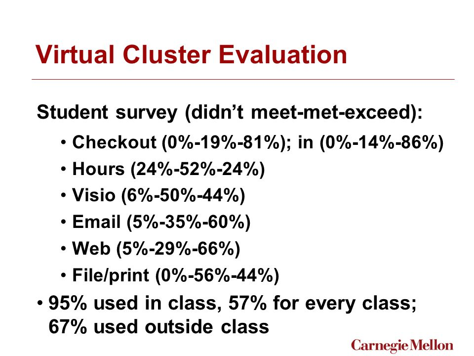 Virtual Cluster Evaluation Student survey (didn't meet-met-exceed): Checkout (0%-19%-81%); in (0%-14%-86%) Hours (24%-52%-24%) Visio (6%-50%-44%) Email (5%-35%-60%) Web (5%-29%-66%) File/print (0%-56%-44%) 95% used in class, 57% for every class; 67% used outside class