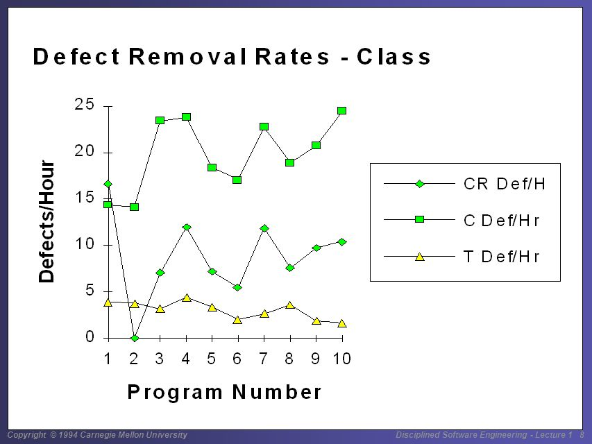 Copyright © 1994 Carnegie Mellon University Disciplined Software Engineering - Lecture 1 29 Potential Control Parameters The potential control parameters for yield are LOC reviewed per hour defects found per hour defects found per KLOC The PSP research has found the following correlations with yield LOC/Hour: -0.63, with significance > 0.005 Defects/Hour: 0.14, with significance of 0.25 Defects/KLOC: 0.47, with significance of 0.01 While none are good, LOC/Hour is best.
