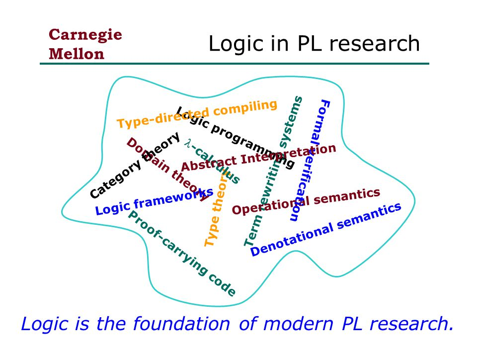 Carnegie Mellon Logic in PL research Domain theory Category theory Type theory Term rewriting systems Denotational semantics Operational semantics Formal verification Logic programming Proof-carrying code Type-directed compiling Logic frameworks Logic is the foundation of modern PL research.