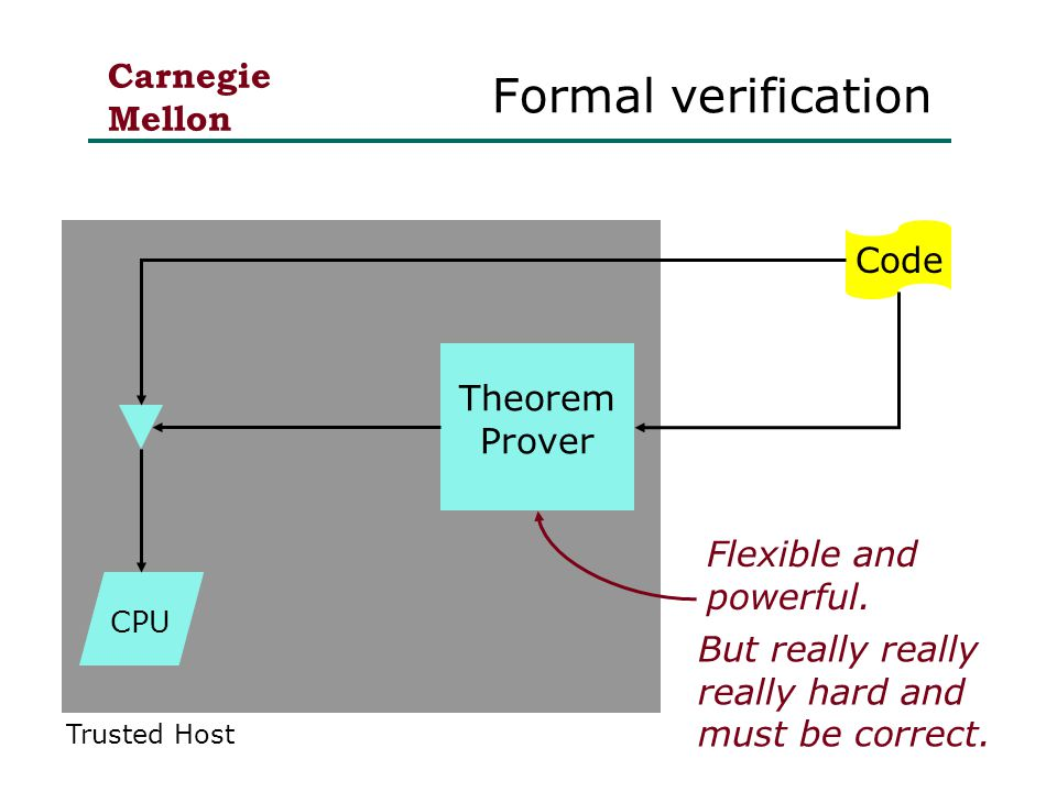 Carnegie Mellon Theorem Prover Formal verification CPU Code Flexible and powerful.
