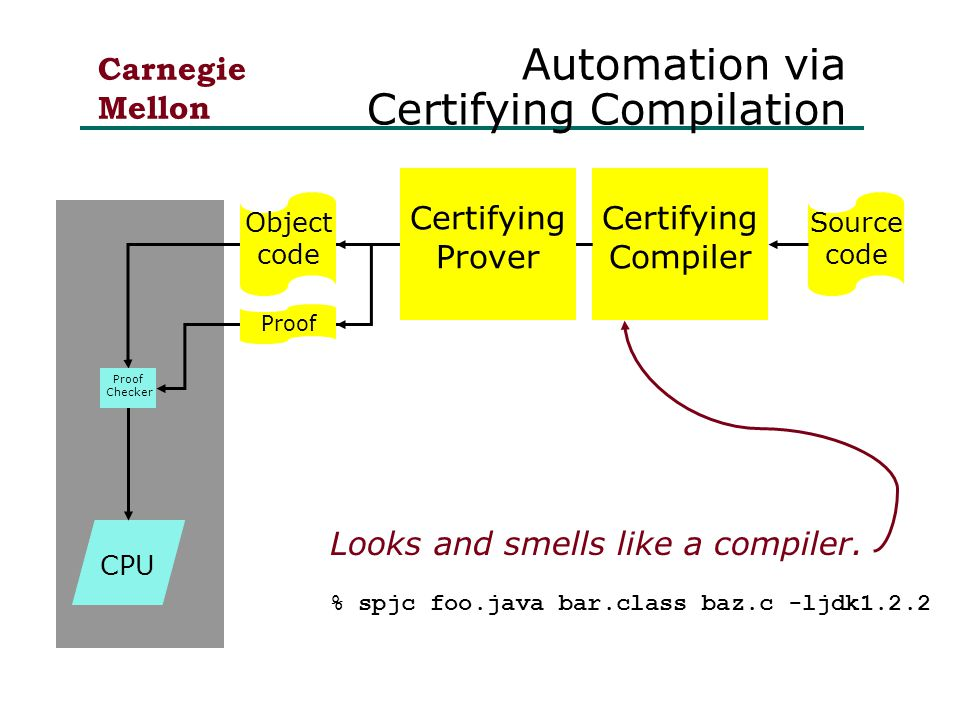 Carnegie Mellon Automation via Certifying Compilation Certifying Compiler CPU Looks and smells like a compiler.