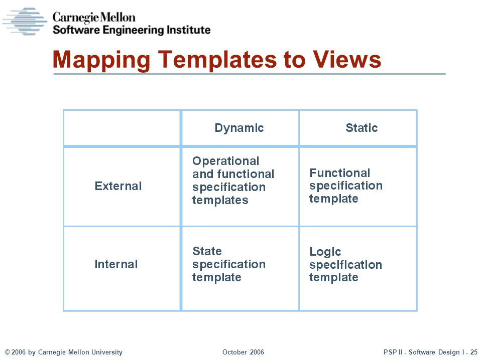 © 2006 by Carnegie Mellon UniversityOctober 2006PSP II - Software Design I - 25 Mapping Templates to Views