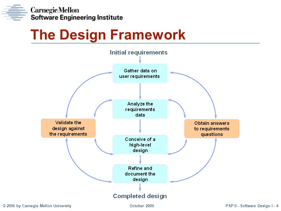 © 2006 by Carnegie Mellon UniversityOctober 2006PSP II - Software Design I - 15 Design Notation Requirements The design notation must precisely define all significant design aspects be commonly understood communicate the designers' intent help to identify design problems and omissions be suitable for representing a broad range of designs The design should also be concise and easy to use provide a complete and accessible reference have minimum redundancy Formal notations meet these criteria.
