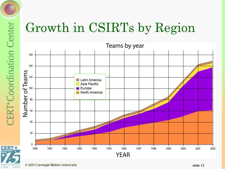 © 2003 Carnegie Mellon University slide 13 Growth in CSIRTs by Region