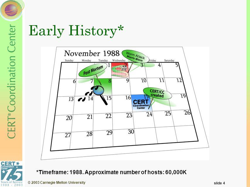 © 2003 Carnegie Mellon University slide 15 Where Do You Start?