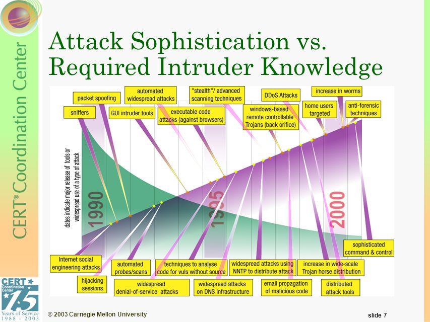 © 2003 Carnegie Mellon University slide 7 Attack Sophistication vs. Required Intruder Knowledge