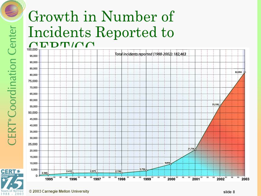 © 2003 Carnegie Mellon University slide 8 Growth in Number of Incidents Reported to CERT/CC