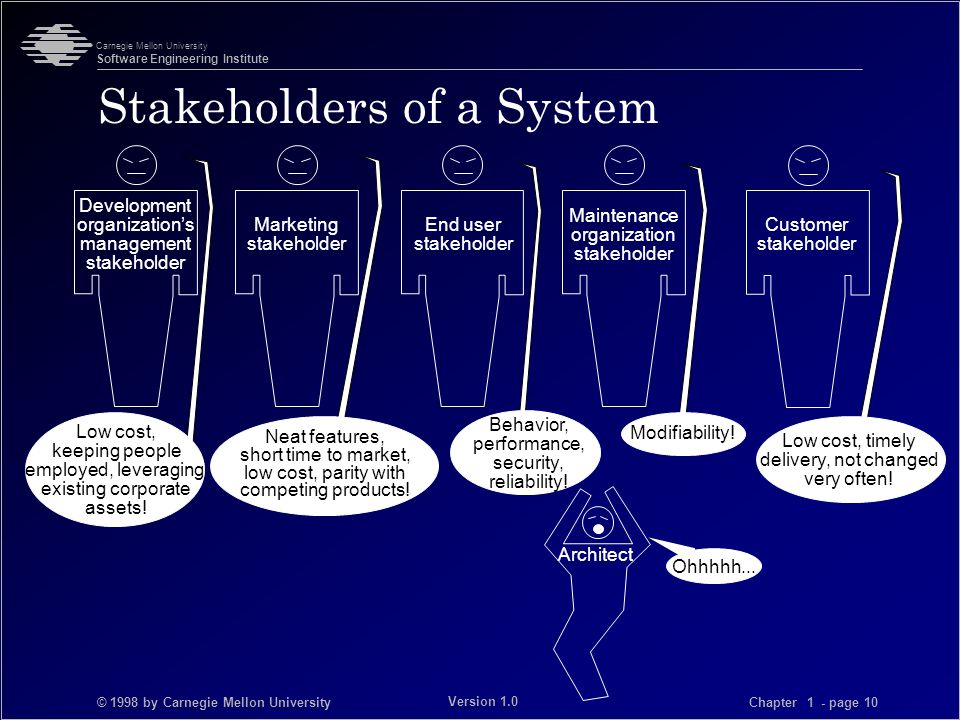 © 1998 by Carnegie Mellon University Carnegie Mellon University Software Engineering Institute Chapter 1 - page 10 Version 1.0 Stakeholders of a System Marketing stakeholder Behavior, performance, security, reliability.