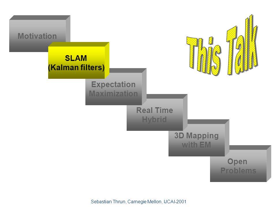 Sebastian Thrun, Carnegie Mellon, IJCAI-2001 Pitfalls n Computationally demanding n False assumptions n Approximate