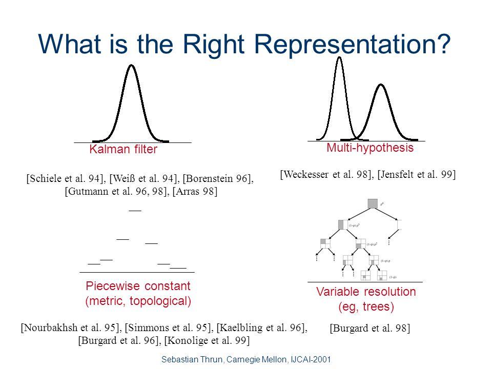 Sebastian Thrun, Carnegie Mellon, IJCAI-2001 Localization With Bayes Filters map m s' a p(s|a,s',m) a s' laser datap(o|s,m) observation o