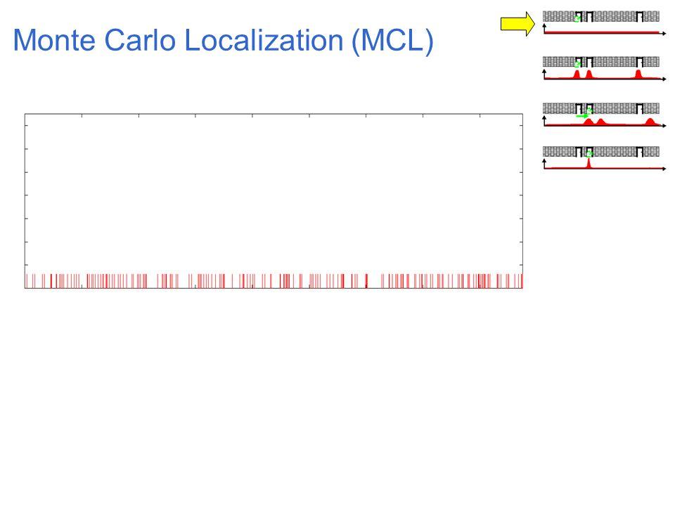 Sebastian Thrun, Carnegie Mellon, IJCAI-2001 Idea: Represent Belief Through Samples Particle filters [Doucet 98, deFreitas 98] Condensation algorithm [Isard/Blake 98] Monte Carlo localization [Fox/Dellaert/Burgard/Thrun 99]