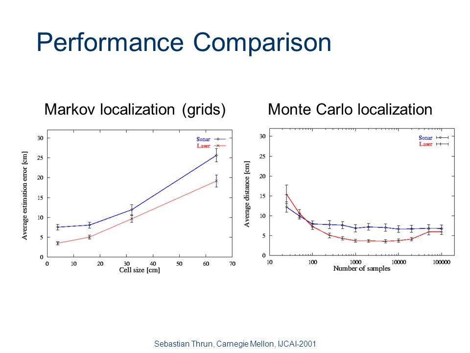 Sebastian Thrun, Carnegie Mellon, IJCAI-2001 Monte Carlo Localization