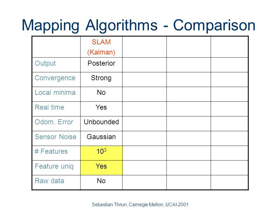 Sebastian Thrun, Carnegie Mellon, IJCAI-2001 The Key Assumption Inverse sensor model p(s t |o t,m) must be Gaussian.