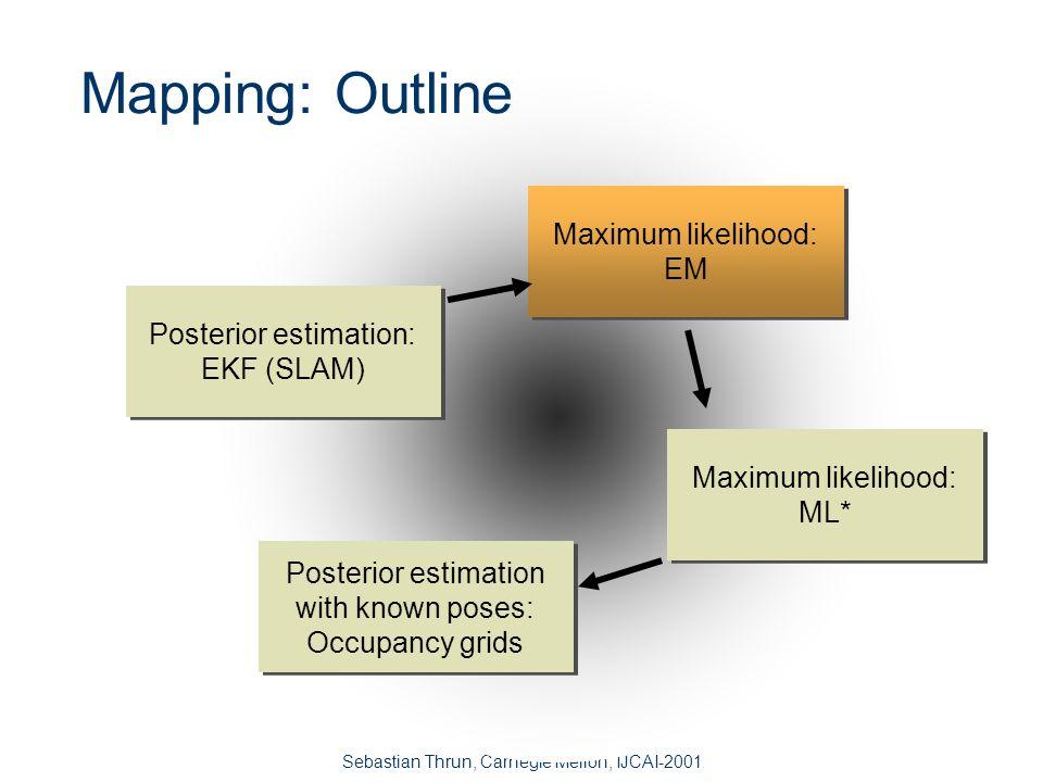 Sebastian Thrun, Carnegie Mellon, IJCAI-2001 Mapping Algorithms - Comparison SLAM (Kalman) OutputPosterior ConvergenceStrong Local minimaNo Real timeYes Odom.