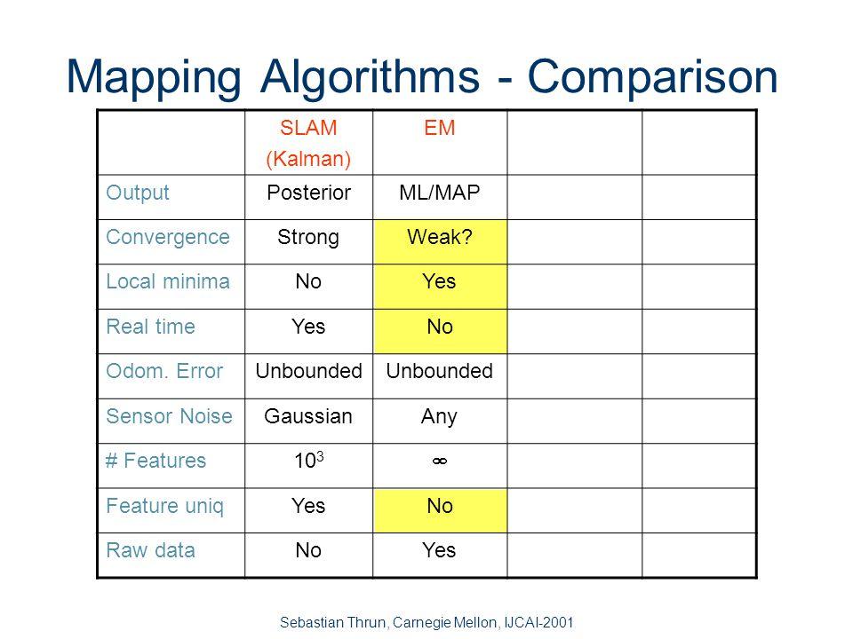 Sebastian Thrun, Carnegie Mellon, IJCAI-2001 EM Mapping, Example (width 45 m)