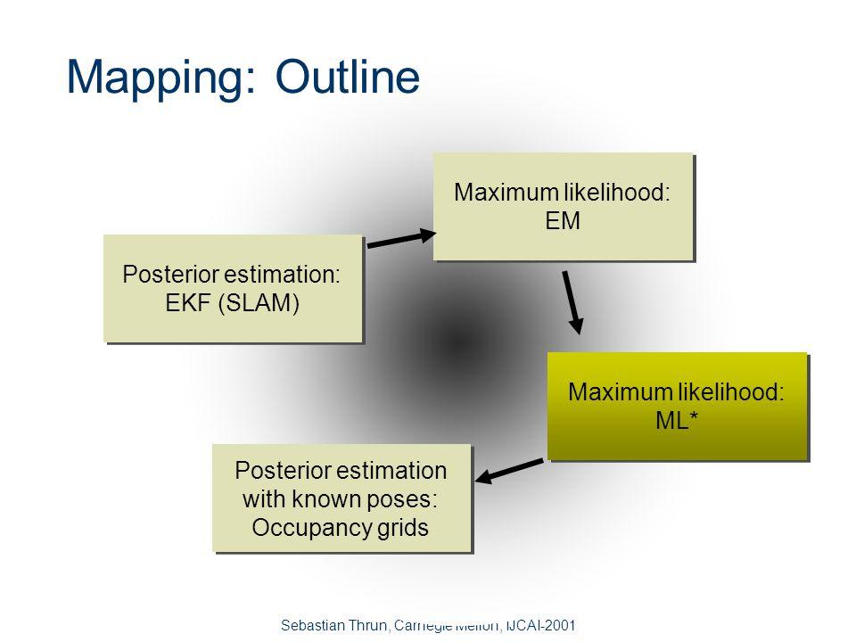 Sebastian Thrun, Carnegie Mellon, IJCAI-2001 Mapping Algorithms - Comparison SLAM (Kalman) EM OutputPosteriorML/MAP ConvergenceStrongWeak.