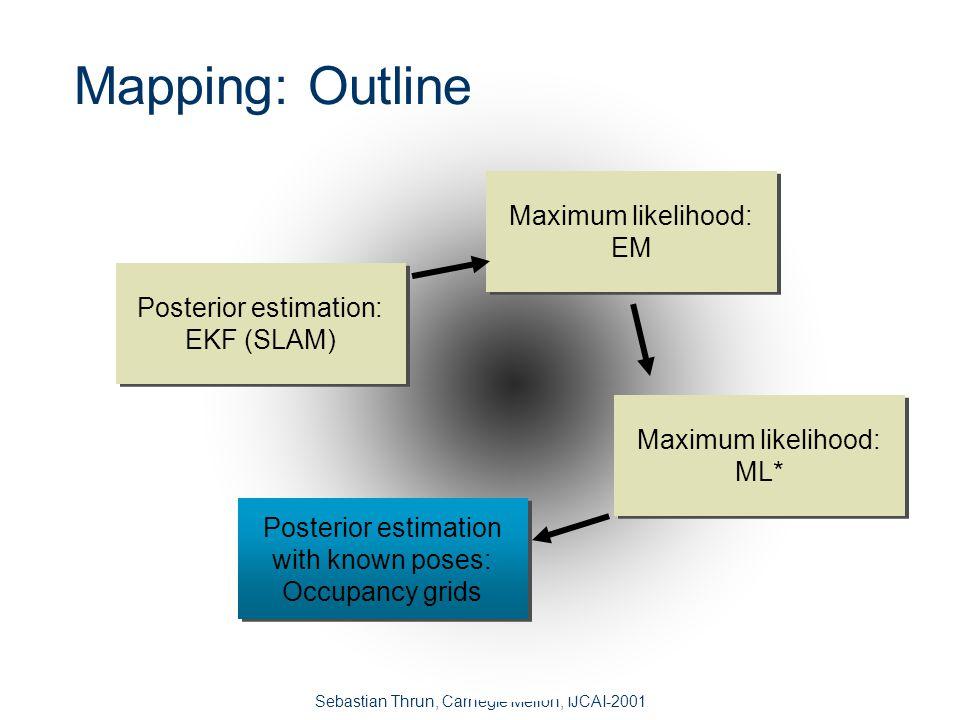 Sebastian Thrun, Carnegie Mellon, IJCAI-2001 Mapping Algorithms - Comparison SLAM (Kalman) EMML* OutputPosteriorML/MAP ConvergenceStrongWeak?No Local minimaNoYes Real timeYesNoYes Odom.
