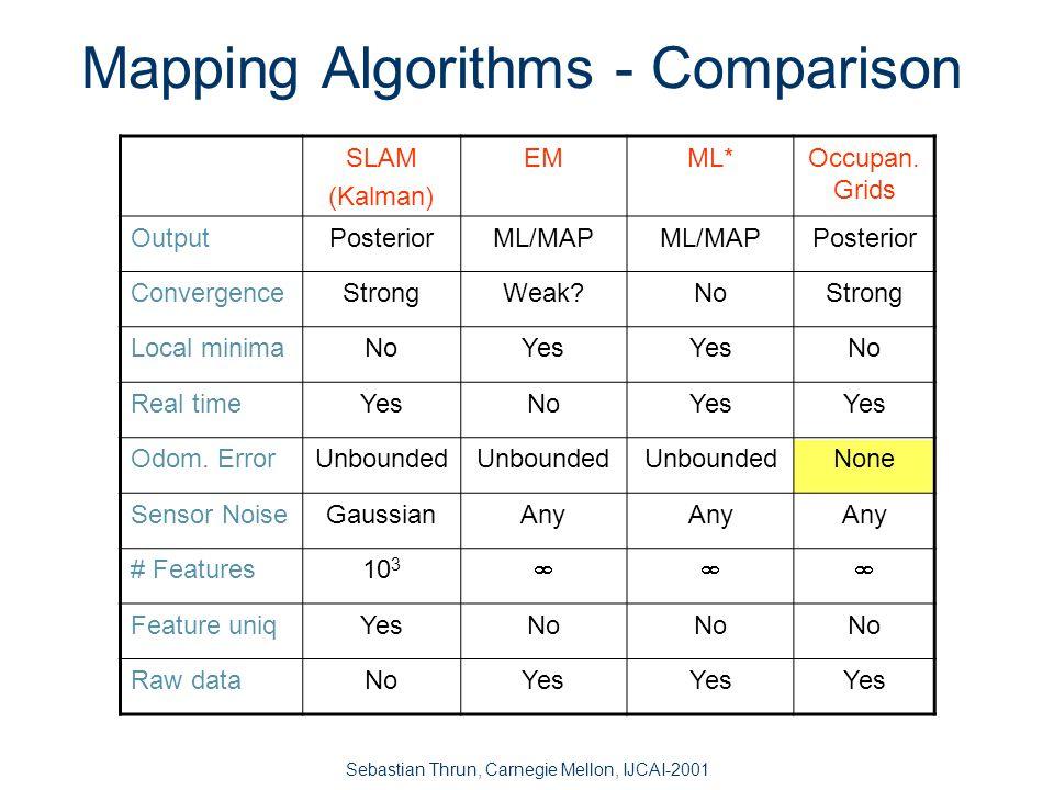 Sebastian Thrun, Carnegie Mellon, IJCAI-2001 Example CAD map occupancy grid map The Tech Museum, San Jose