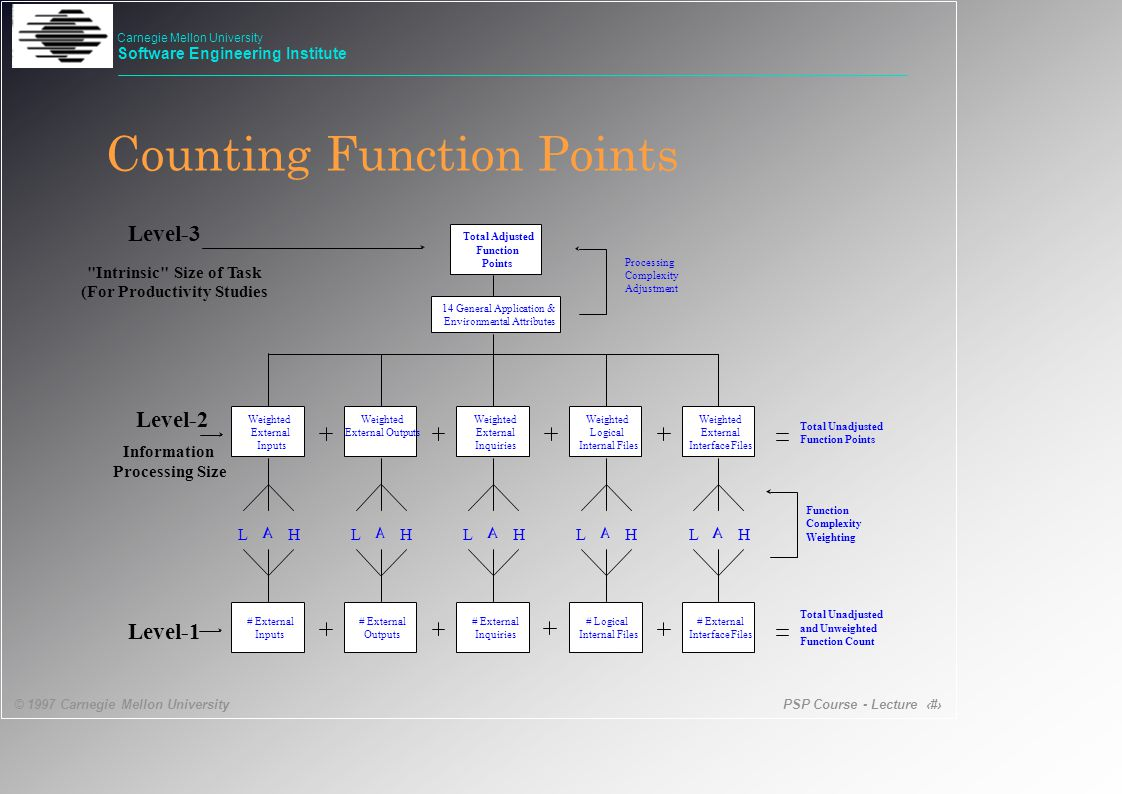 PSP Course - Lecture 42 © 1997 Carnegie Mellon University Carnegie Mellon University Software Engineering Institute Counting Function Points
