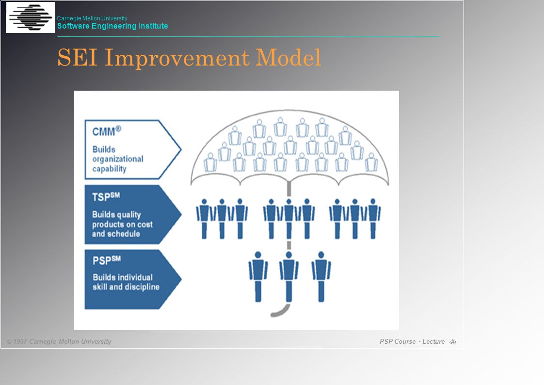 PSP Course - Lecture 7 © 1997 Carnegie Mellon University Carnegie Mellon University Software Engineering Institute SEI Improvement Model
