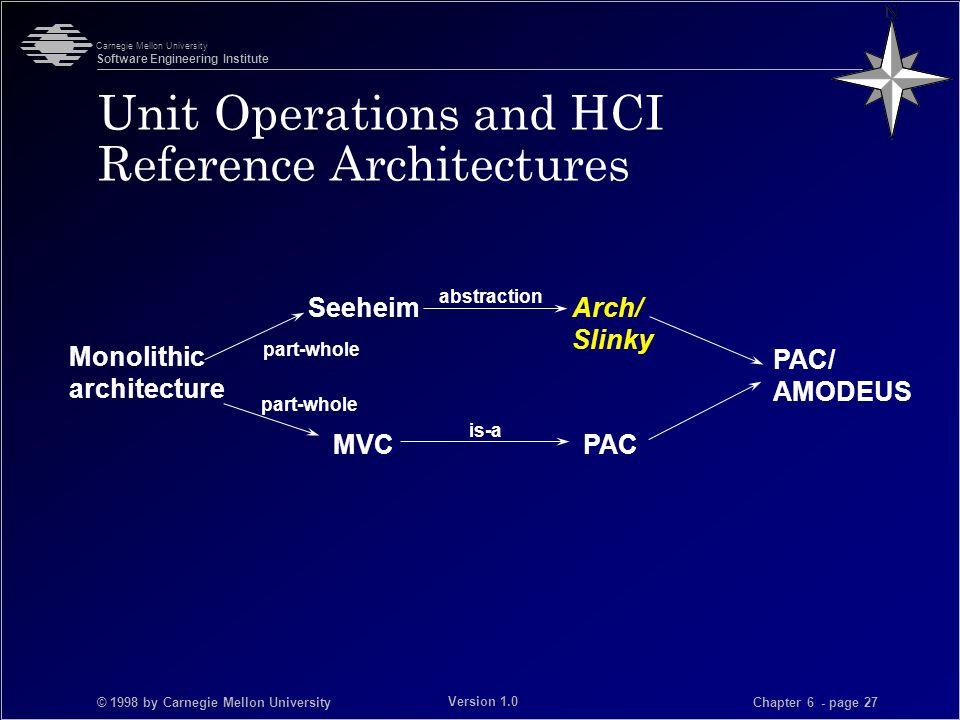 © 1998 by Carnegie Mellon University Carnegie Mellon University Software Engineering Institute Chapter 6 - page 27 Version 1.0 Unit Operations and HCI Reference Architectures Monolithic architecture PAC/ AMODEUS MVCPAC SeeheimArch/ Slinky part-whole abstraction is-a