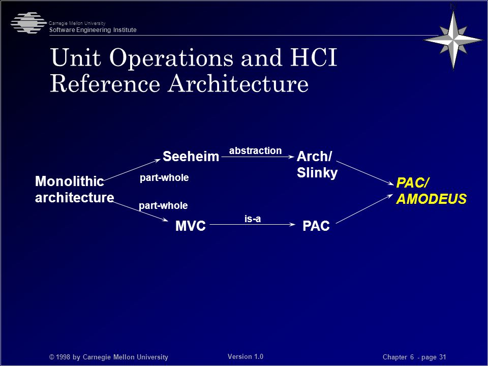 © 1998 by Carnegie Mellon University Carnegie Mellon University Software Engineering Institute Chapter 6 - page 31 Version 1.0 Unit Operations and HCI Reference Architecture Monolithic architecture PAC/ AMODEUS MVCPAC SeeheimArch/ Slinky part-whole abstraction is-a