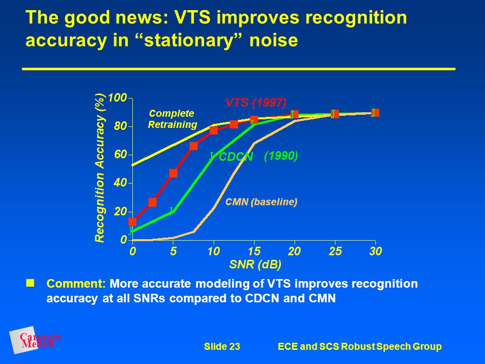 Carnegie Mellon Slide 22ECE and SCS Robust Speech Group Model-based compensation for noise and filtering: The VTS algorithm The VTS algorithm (Moreno,