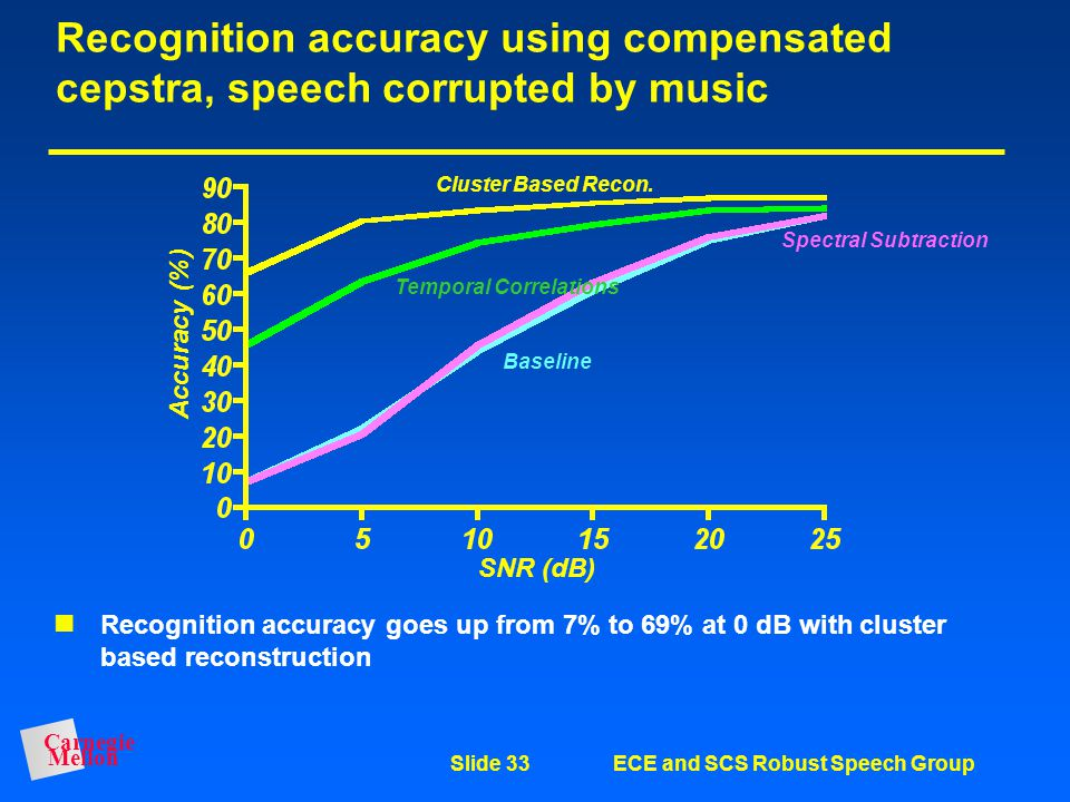 Carnegie Mellon Slide 32ECE and SCS Robust Speech Group Recognition accuracy using compensated cepstra, speech corrupted by white noise Large improvem