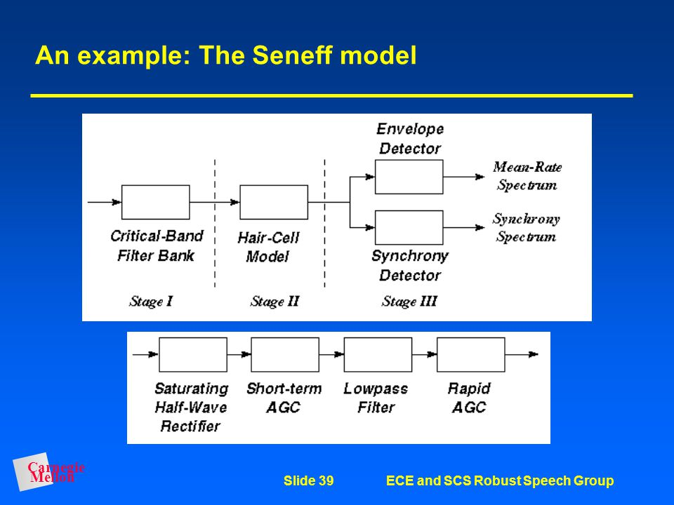 Carnegie Mellon Slide 38ECE and SCS Robust Speech Group Some auditory principles that system developers consider Structure of auditory periphery: –Lin
